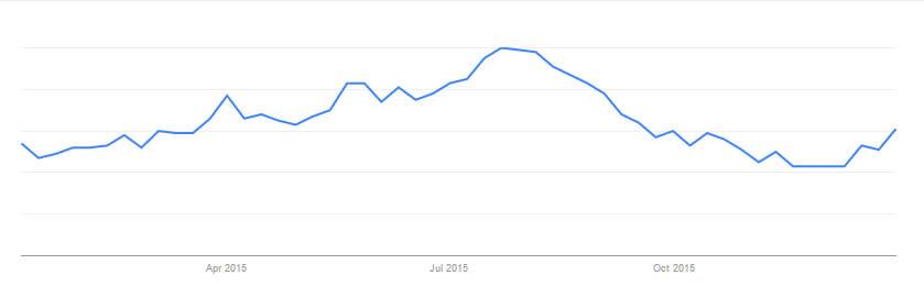 Google trend graph for UK Cattery search
